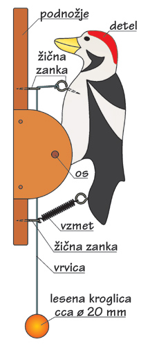 Detel trkalec