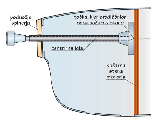 Določanje centra osi motorja