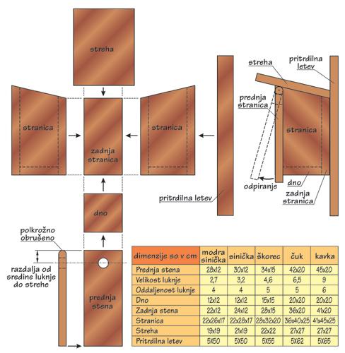 Načrt za ptičjo valilnico