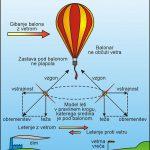 10. Vpliv vetra in bližina zemlje