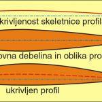 14. Profil krila